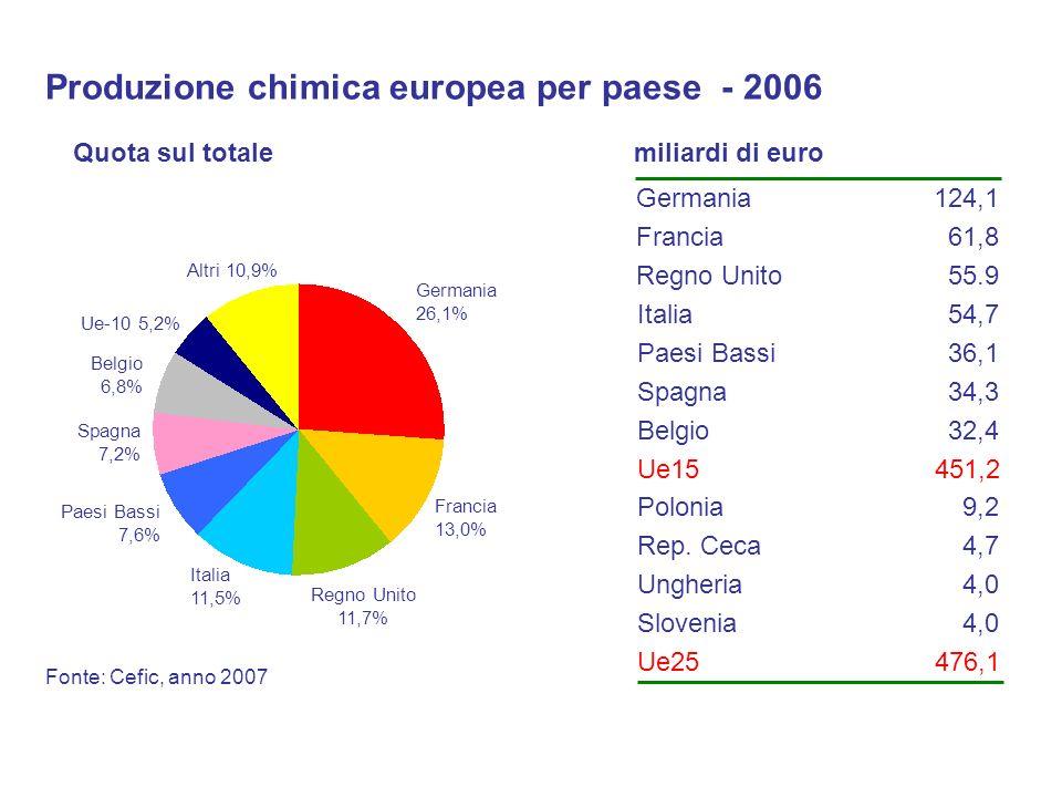 Produzione chimica europea per paese - 2006
