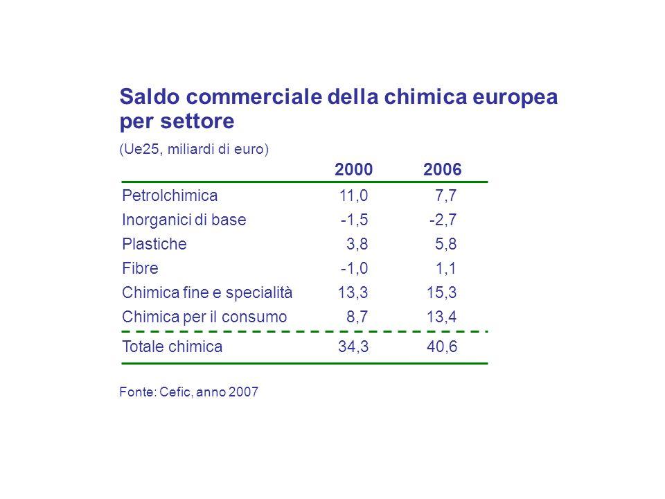 Saldo commerciale della chimica europea per settore