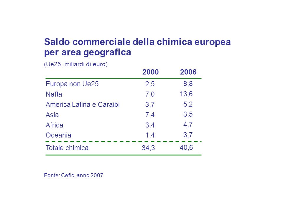 Saldo commerciale della chimica europea per area geografica