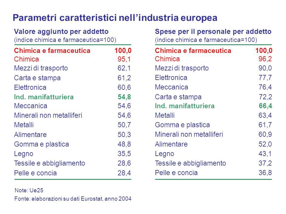 Parametri caratteristici nell'industria europea