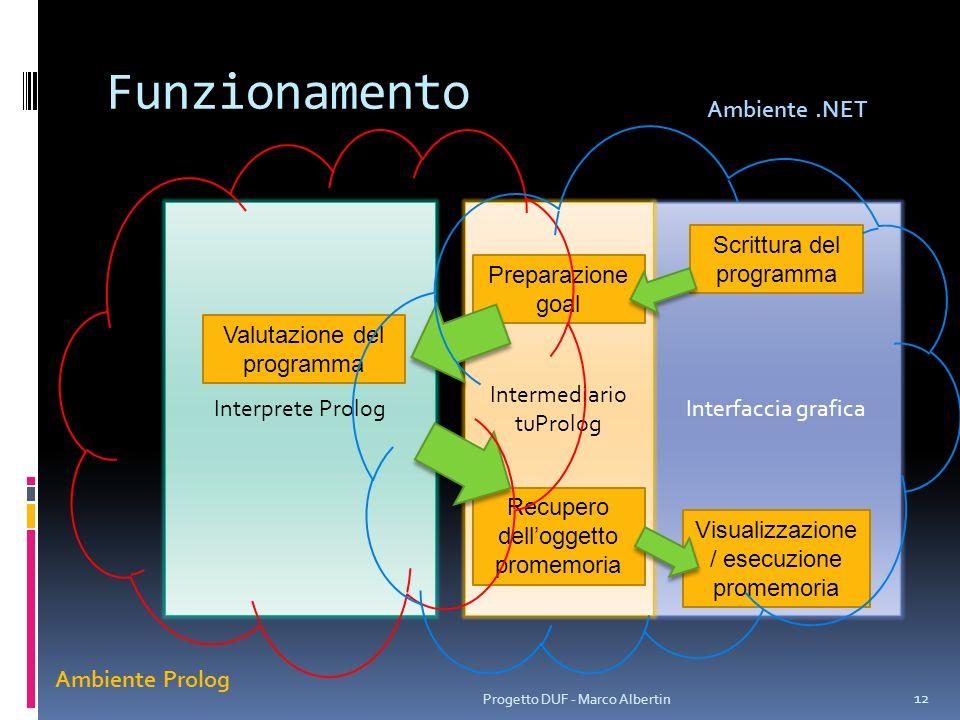 Funzionamento Ambiente .NET Interprete Prolog Intermediario tuProlog