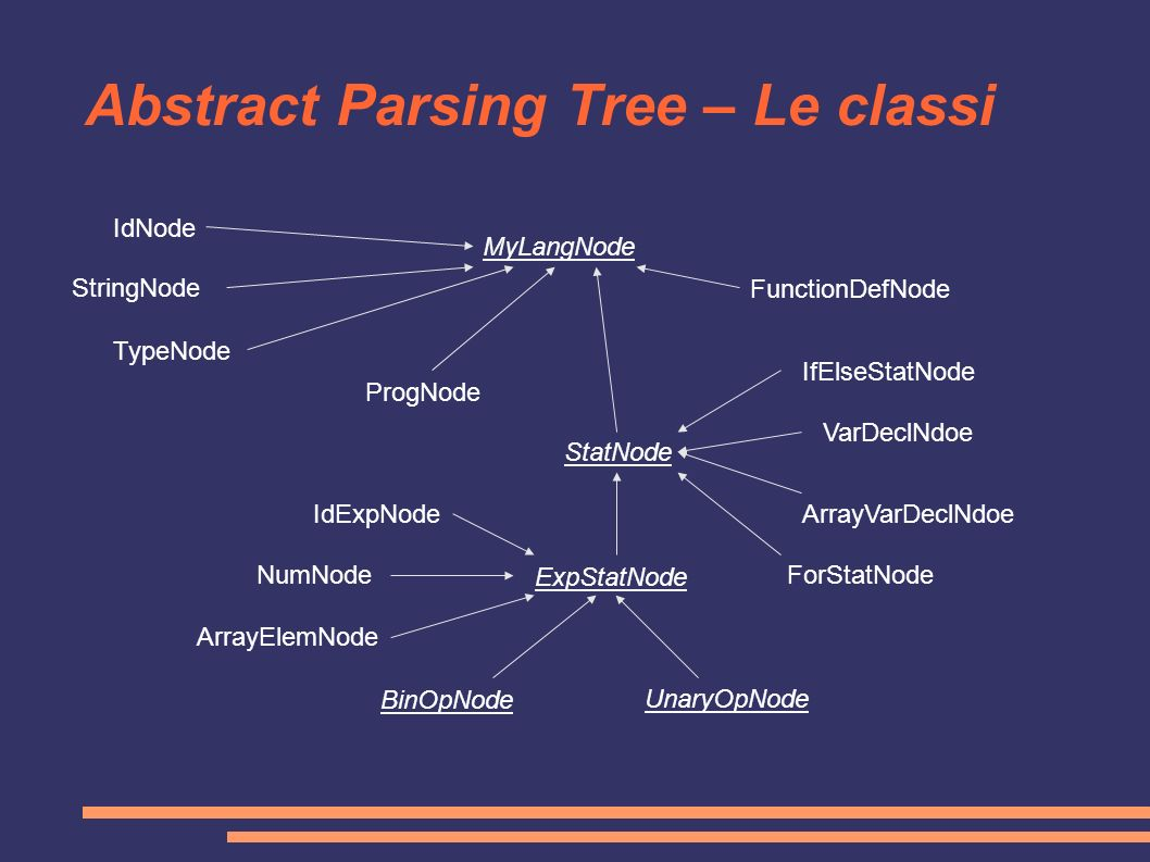 Abstract Parsing Tree – Le classi