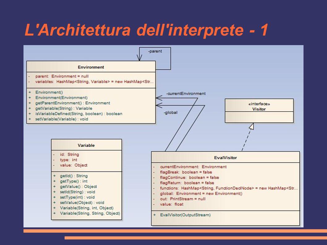 L Architettura dell interprete - 1