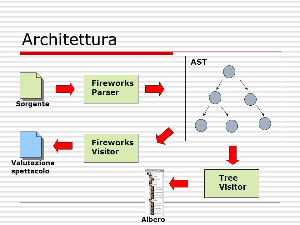 Architettura AST Fireworks Parser Fireworks Visitor Tree Visitor