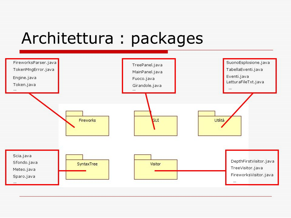 Architettura : packages