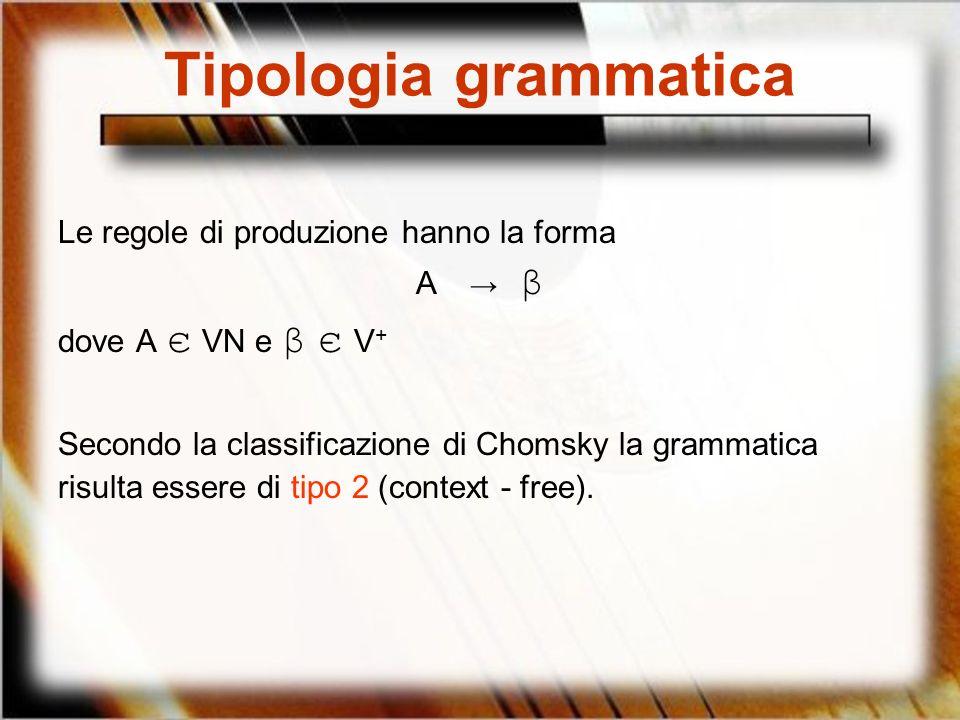 Tipologia grammatica Le regole di produzione hanno la forma A → β
