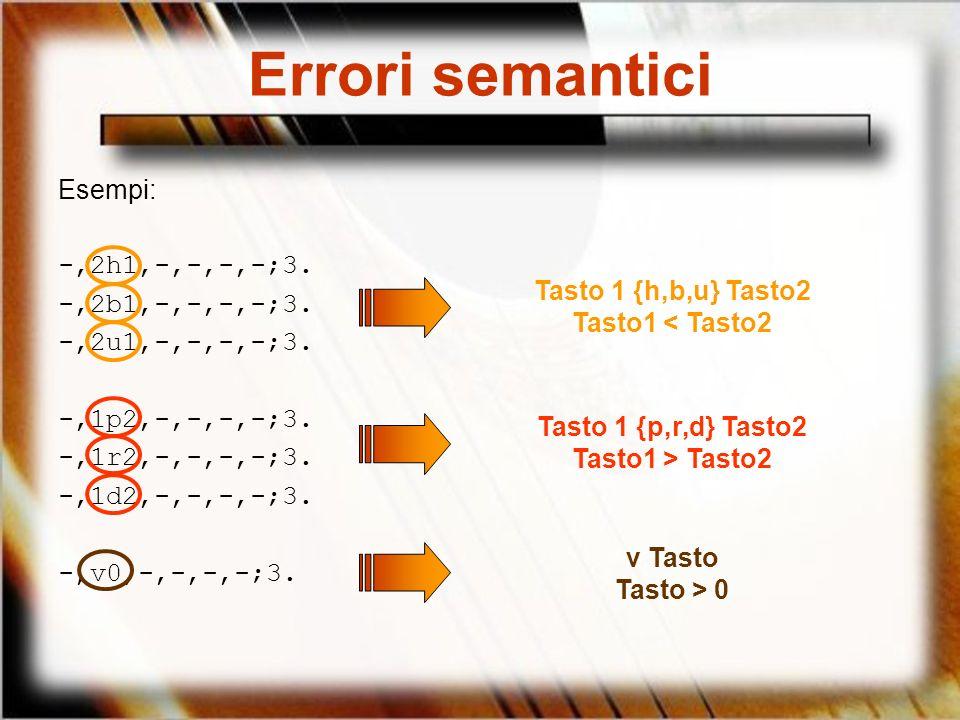 Errori semantici Esempi: -,2h1,-,-,-,-;3. -,2b1,-,-,-,-;3.