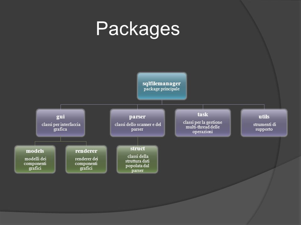 Packages sqlfilemanager package principale gui models renderer parser