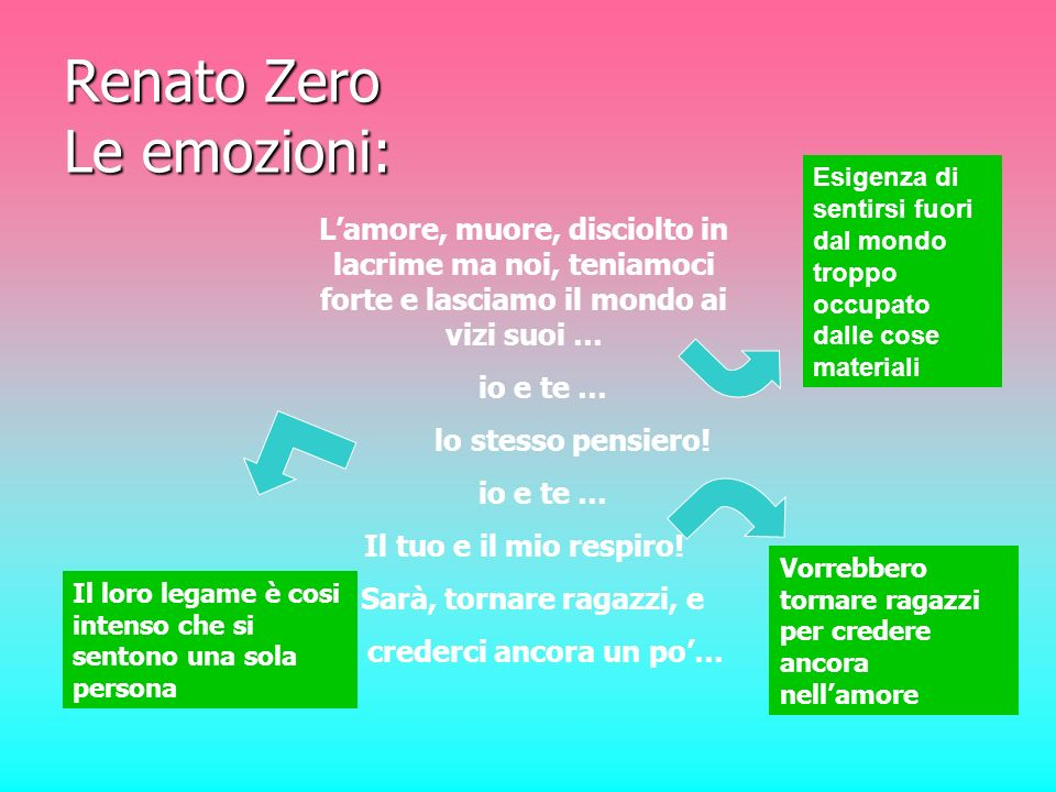 Renato Zero Le emozioni: