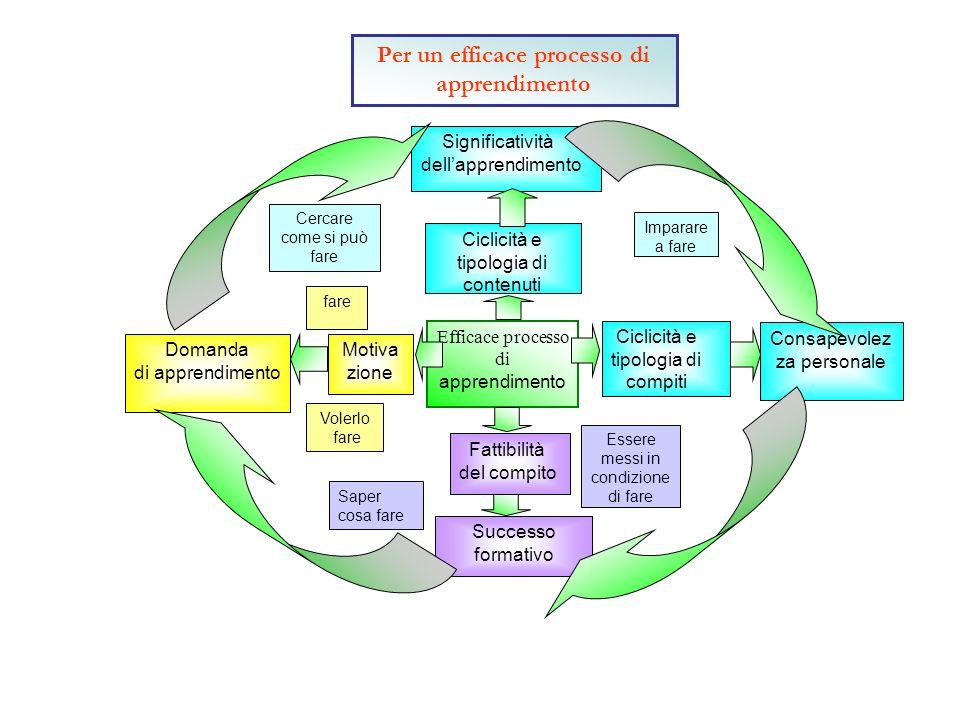 Per un efficace processo di apprendimento