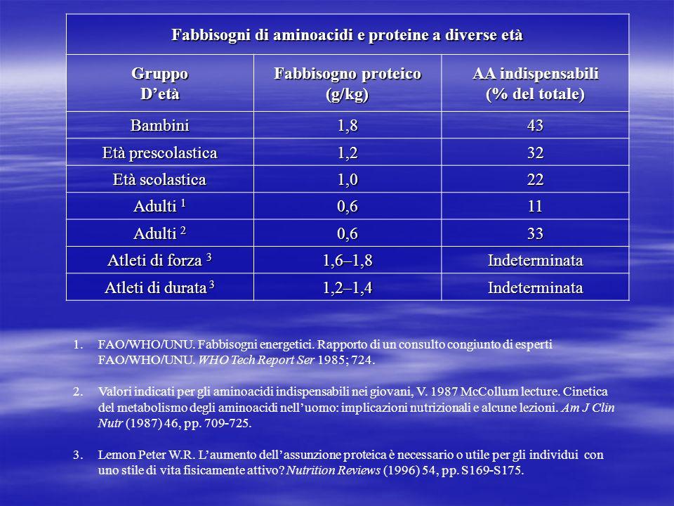 Fabbisogni di aminoacidi e proteine a diverse età