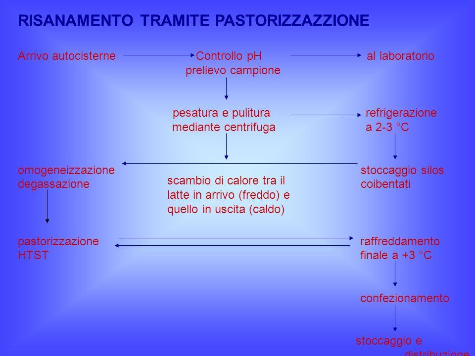 RISANAMENTO TRAMITE PASTORIZZAZZIONE