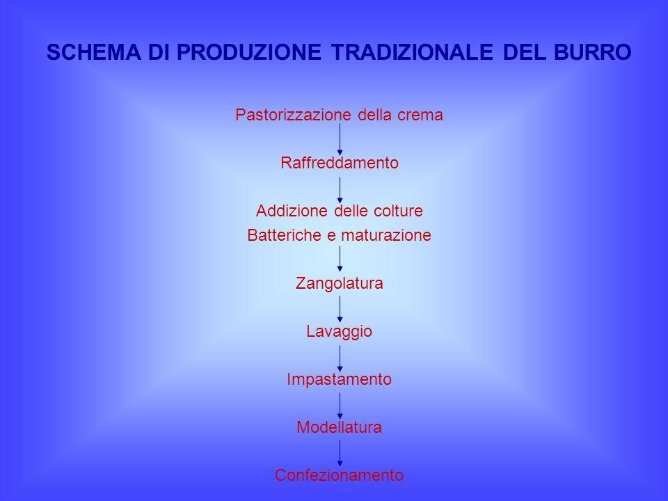 SCHEMA DI PRODUZIONE TRADIZIONALE DEL BURRO