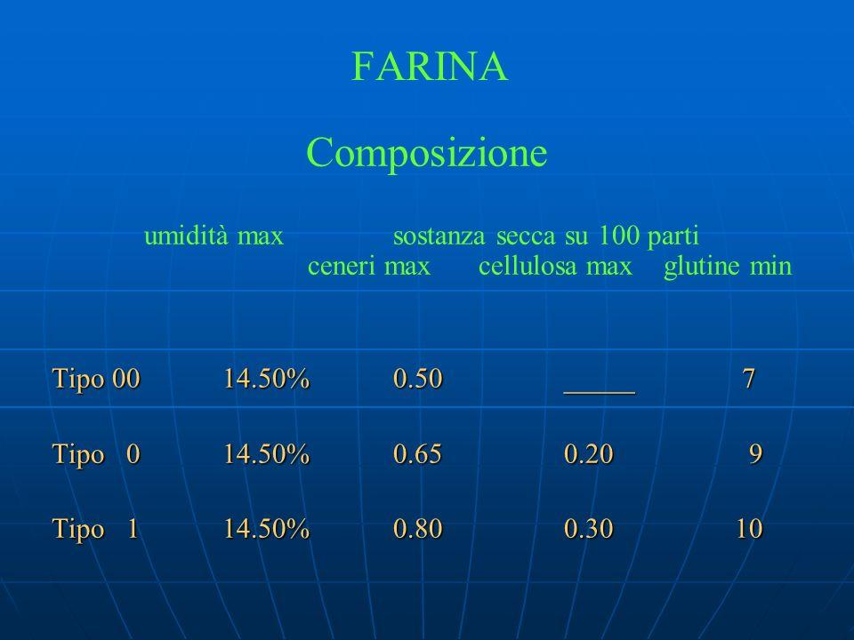 FARINA Composizione. umidità max sostanza secca su 100 parti ceneri max cellulosa max glutine min.