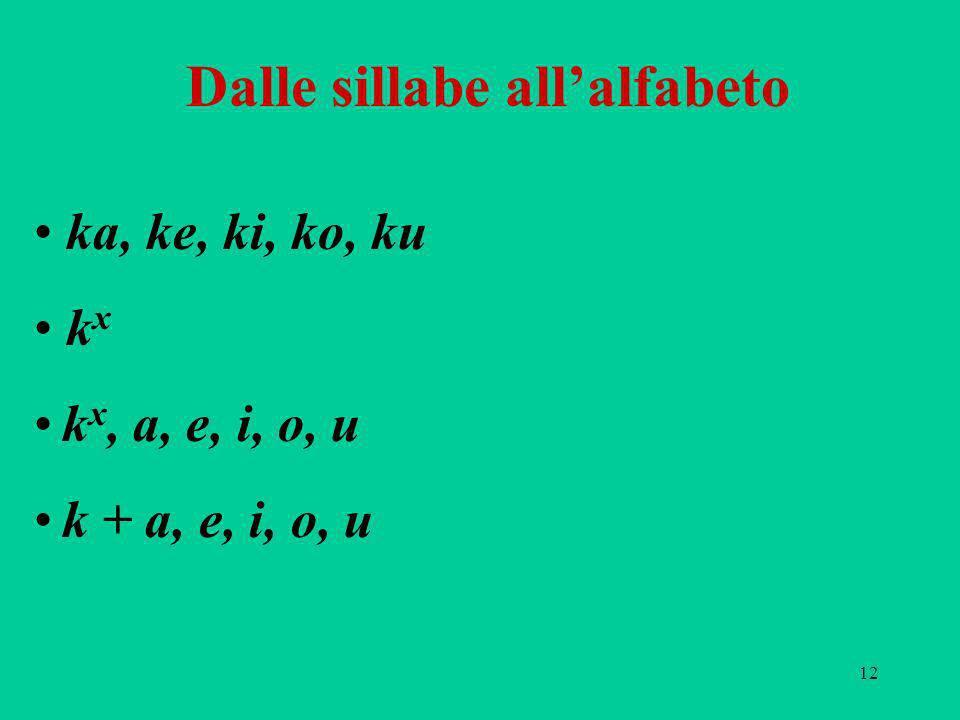 Dalle sillabe all'alfabeto