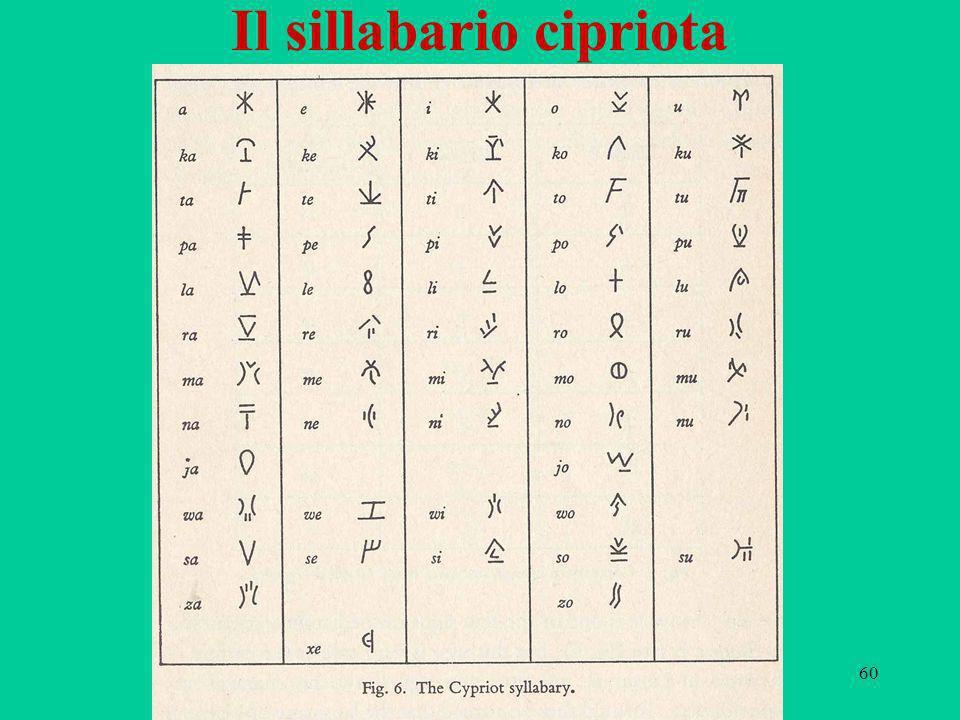Il sillabario cipriota