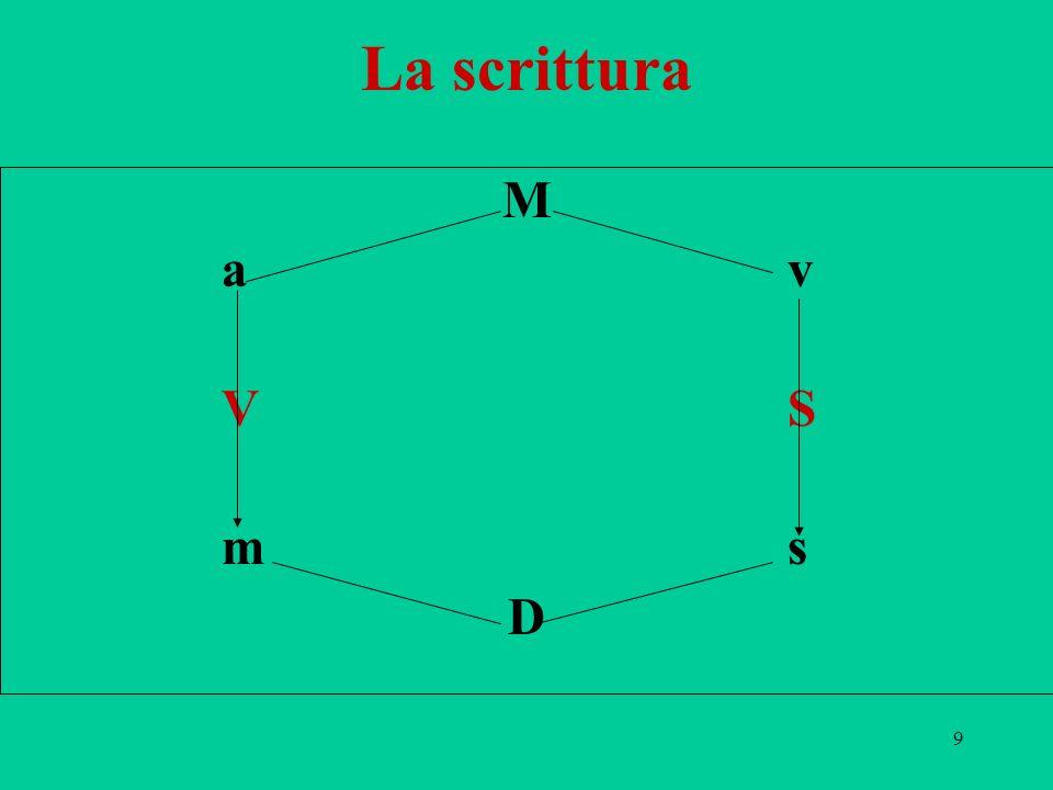 La scrittura M a v V S m s D
