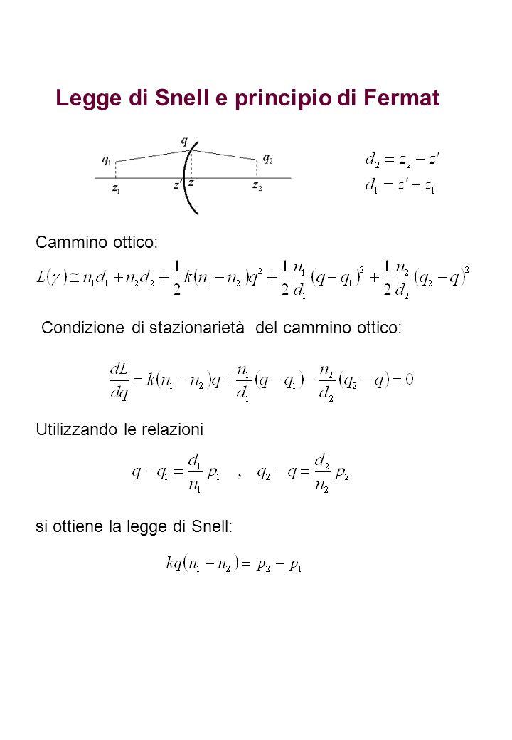 Legge di Snell e principio di Fermat