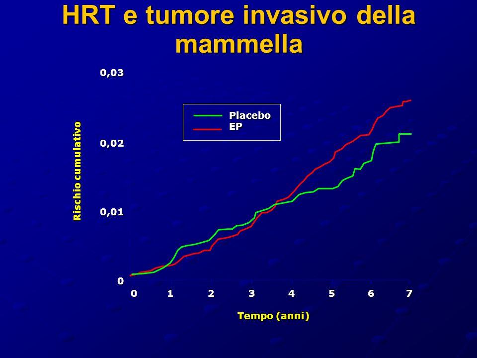 HRT e tumore invasivo della mammella