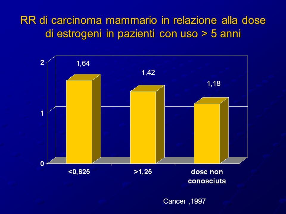 RR di carcinoma mammario in relazione alla dose di estrogeni in pazienti con uso > 5 anni