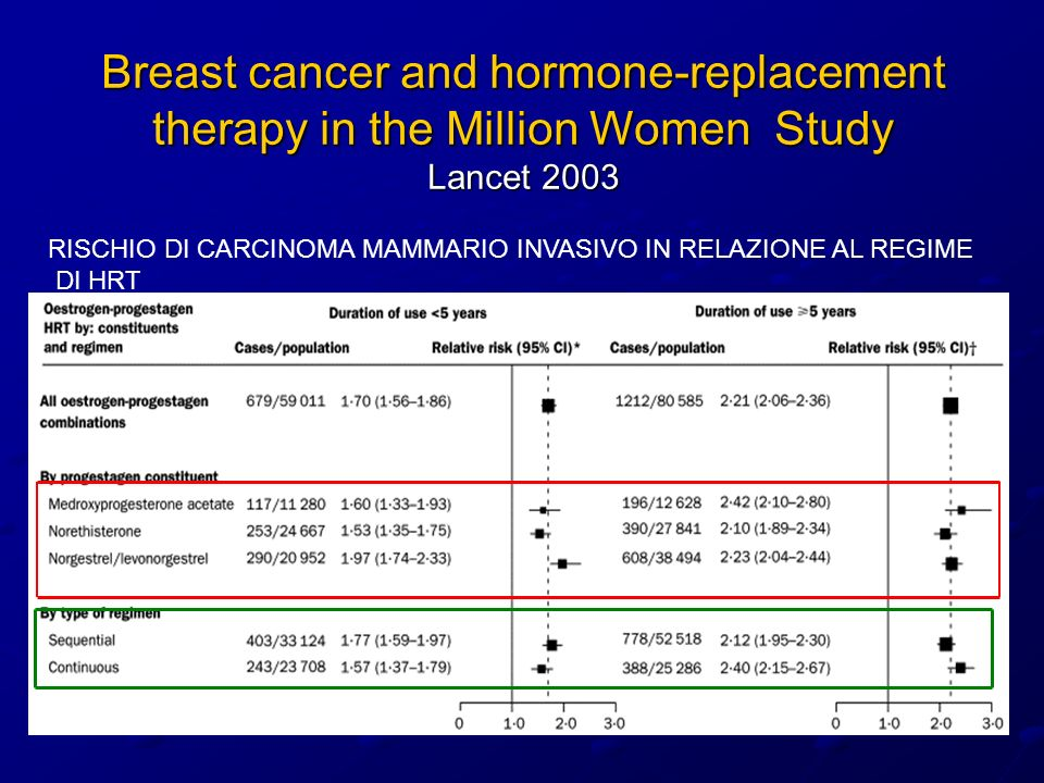 Breast cancer and hormone-replacement therapy in the Million Women Study Lancet 2003
