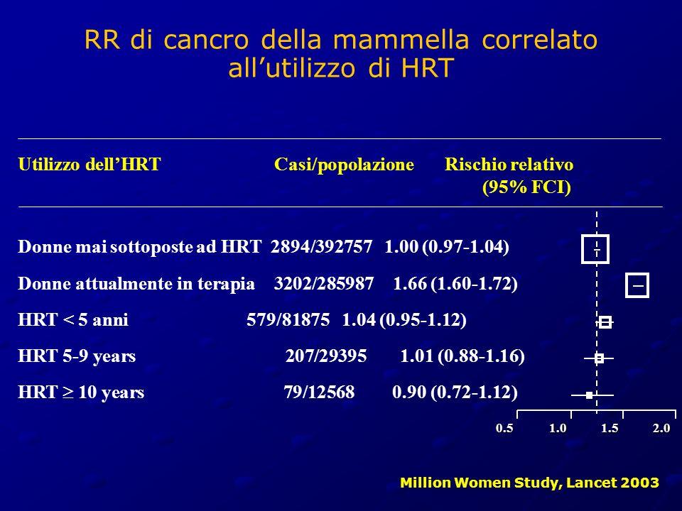 RR di cancro della mammella correlato all'utilizzo di HRT