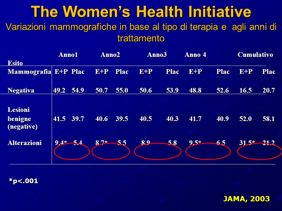 The Women's Health Initiative