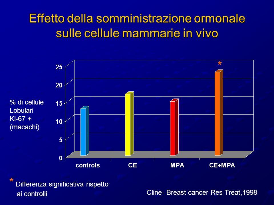 Effetto della somministrazione ormonale sulle cellule mammarie in vivo