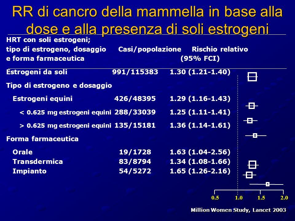 RR di cancro della mammella in base alla dose e alla presenza di soli estrogeni