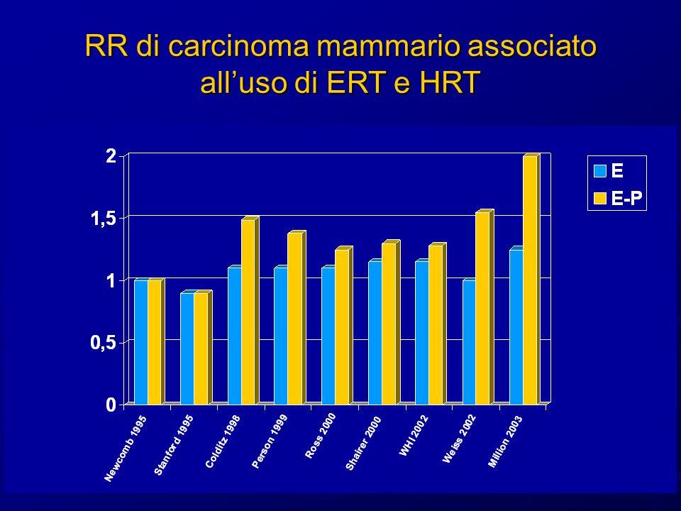 RR di carcinoma mammario associato all'uso di ERT e HRT