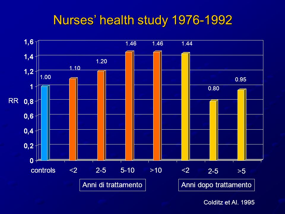 Nurses' health study 1976-1992 RR controls <2 2-5 5-10 >10 <2