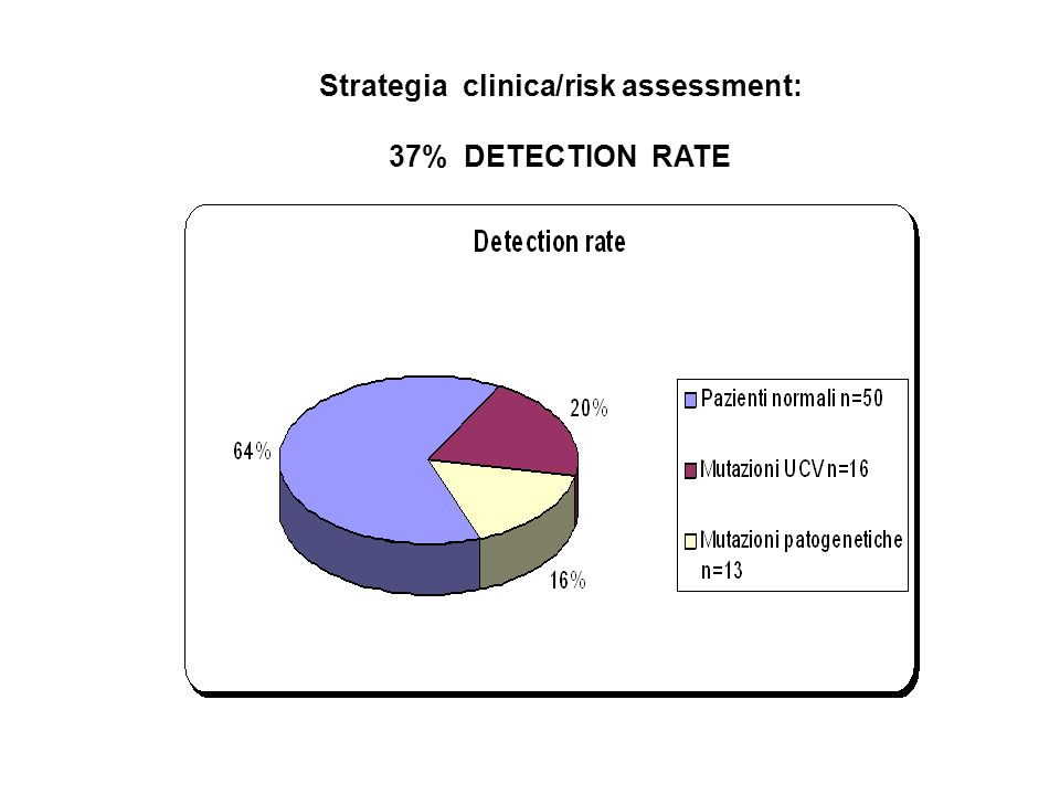 Strategia clinica/risk assessment: