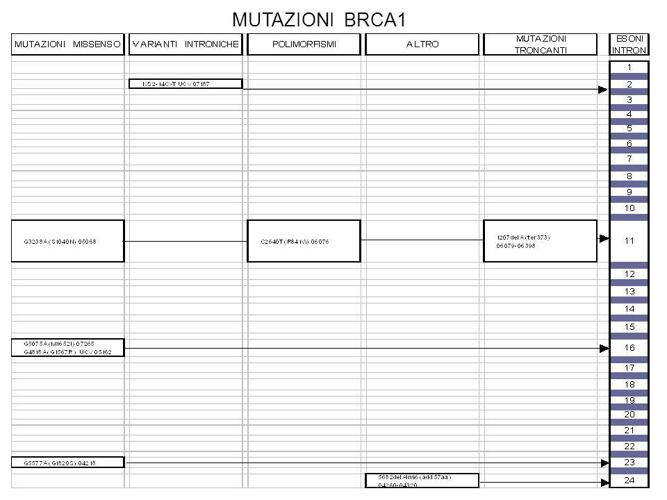 MUTAZIONI BRCA1