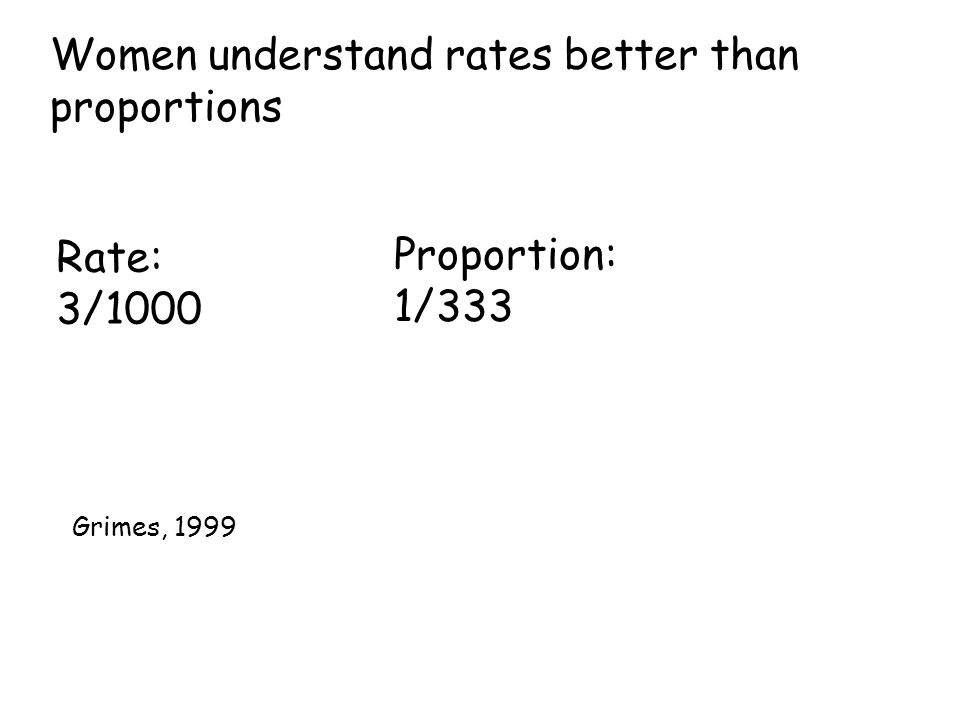 Women understand rates better than proportions