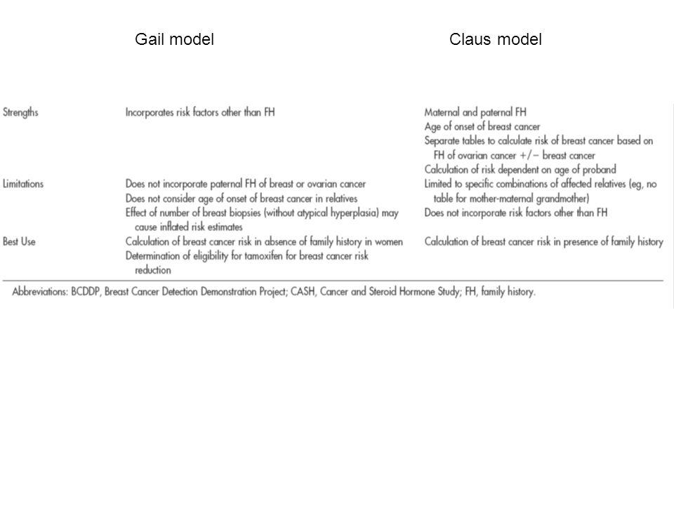 Gail model Claus model