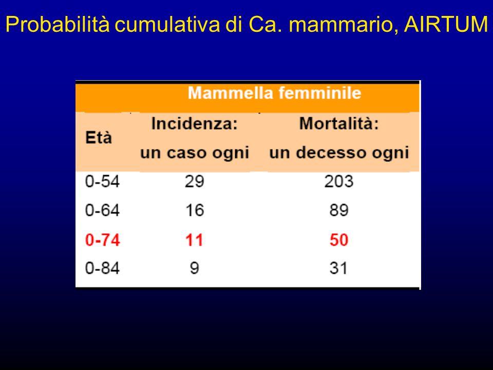 Probabilità cumulativa di Ca. mammario, AIRTUM