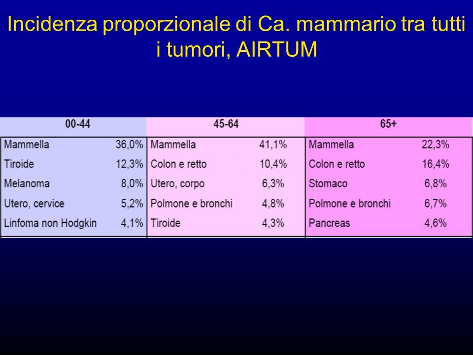 Incidenza proporzionale di Ca. mammario tra tutti i tumori, AIRTUM