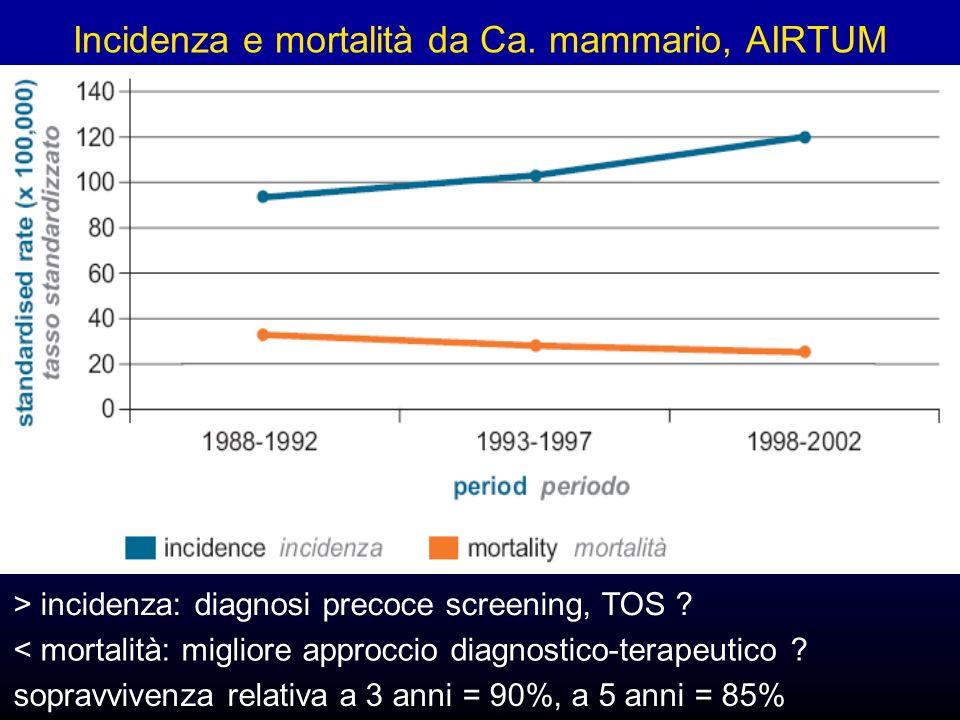 Incidenza e mortalità da Ca. mammario, AIRTUM