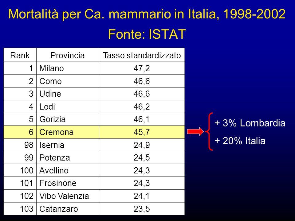 Mortalità per Ca. mammario in Italia, 1998-2002 Fonte: ISTAT