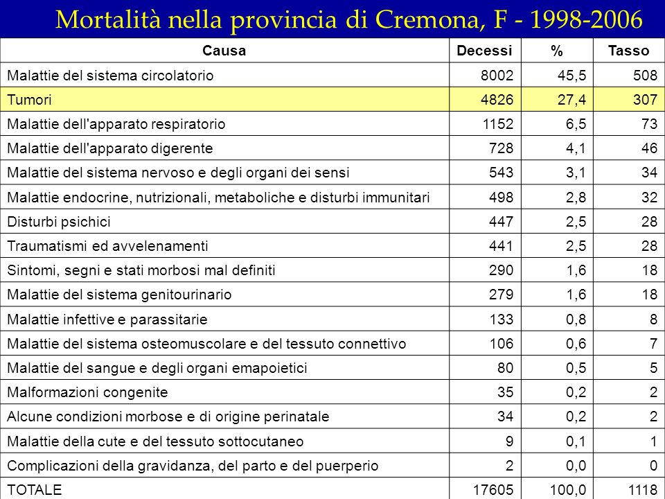 Mortalità nella provincia di Cremona, F - 1998-2006