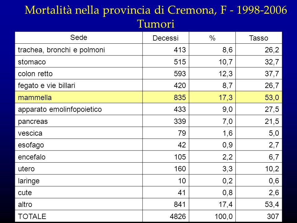 Mortalità nella provincia di Cremona, F - 1998-2006 Tumori