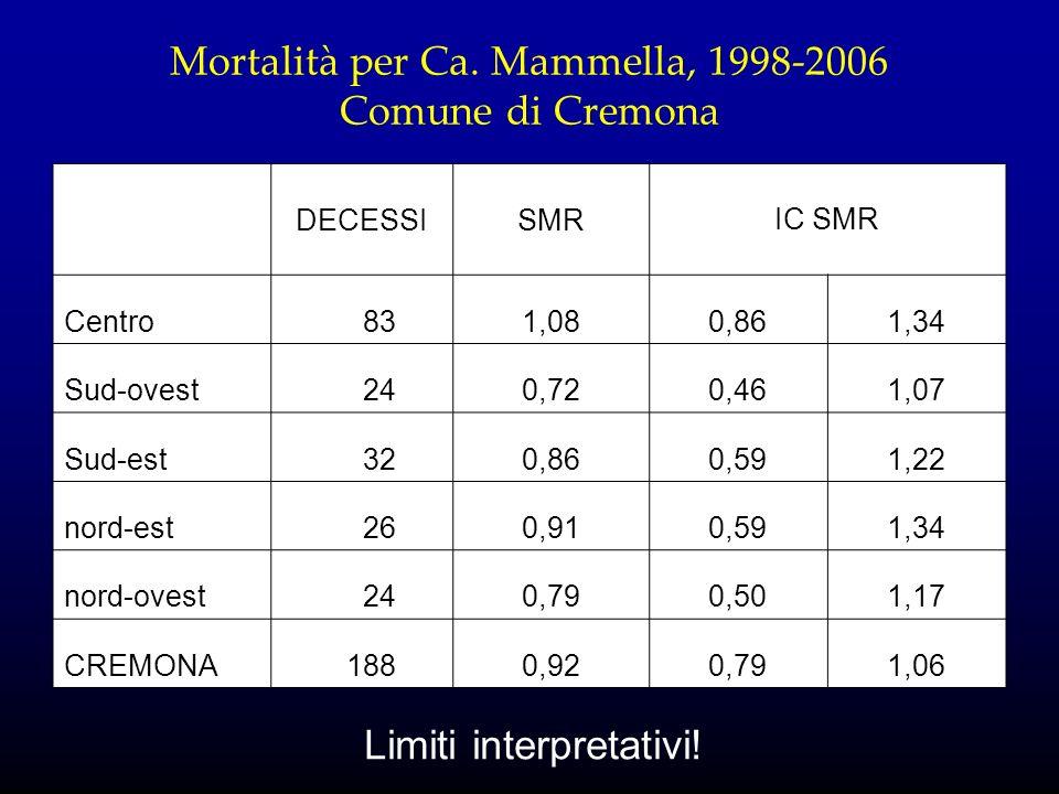 Mortalità per Ca. Mammella, 1998-2006 Comune di Cremona