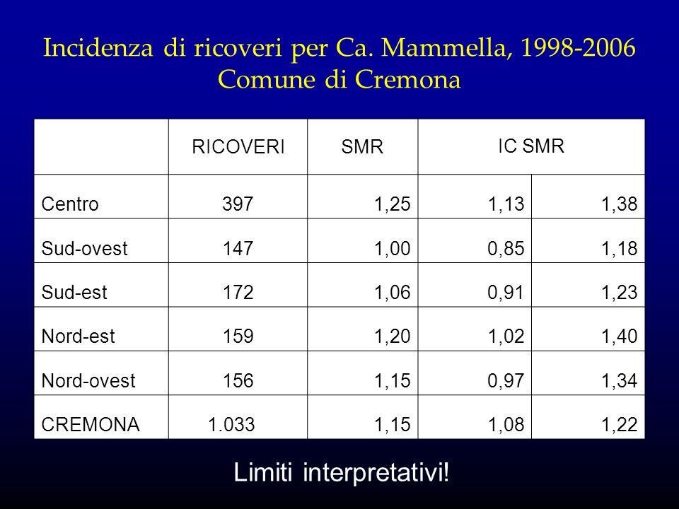 Incidenza di ricoveri per Ca. Mammella, 1998-2006 Comune di Cremona