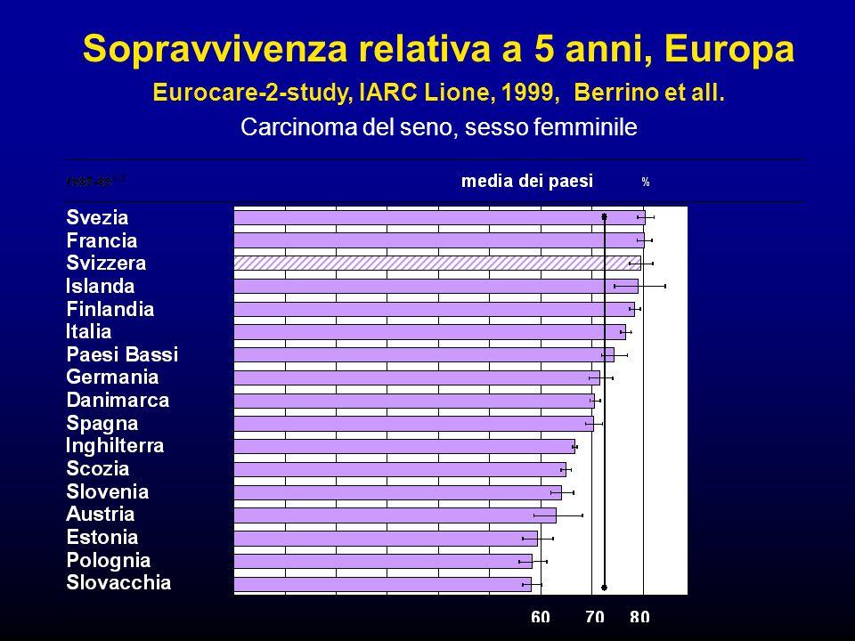Sopravvivenza relativa a 5 anni, Europa Eurocare-2-study, IARC Lione, 1999, Berrino et all.