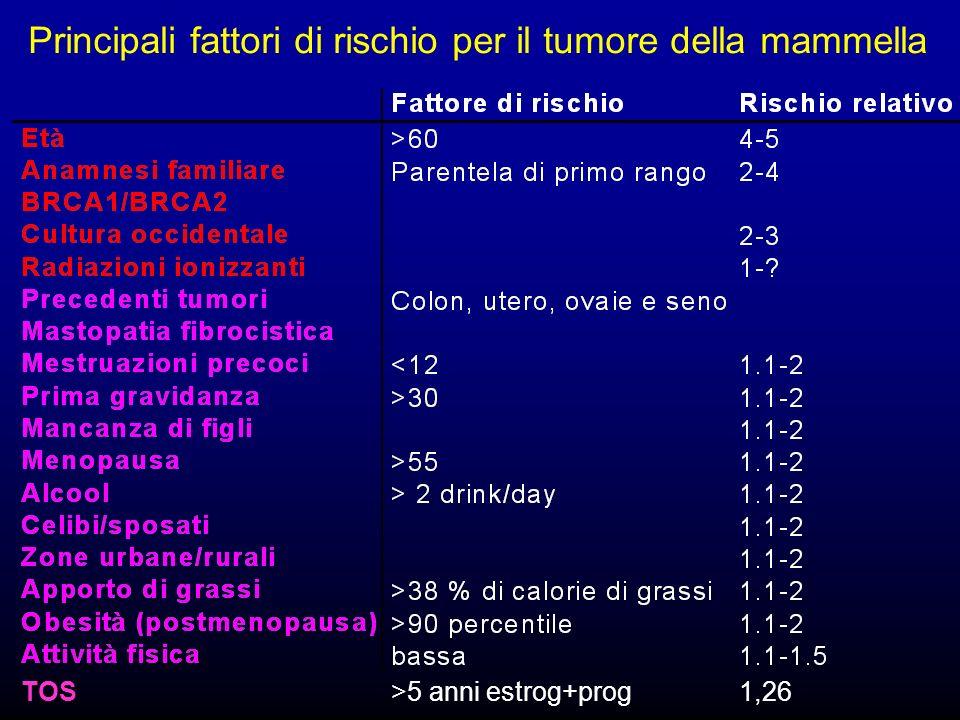 Principali fattori di rischio per il tumore della mammella