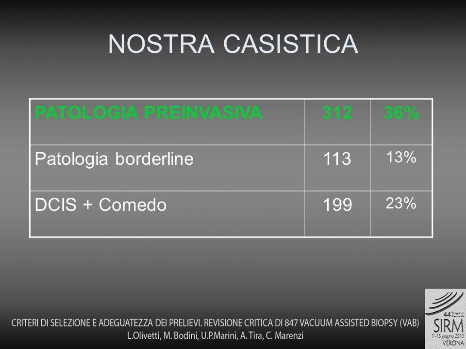 NOSTRA CASISTICA PATOLOGIA PREINVASIVA 312 36% Patologia borderline