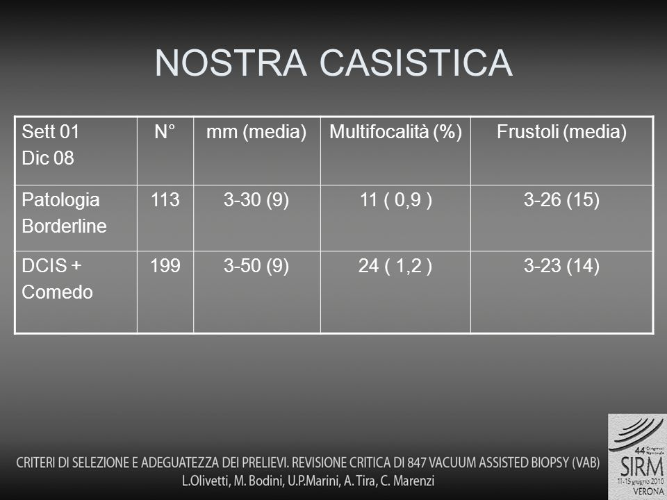 NOSTRA CASISTICA Sett 01 Dic 08 N° mm (media) Multifocalità (%)