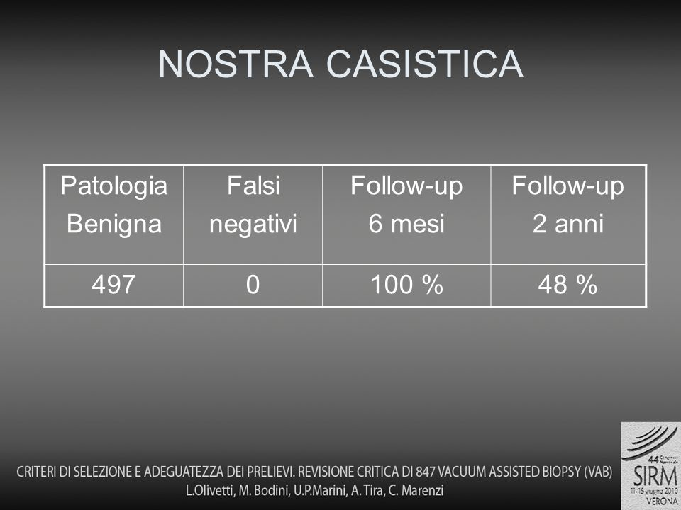 NOSTRA CASISTICA Patologia Benigna Falsi negativi Follow-up 6 mesi