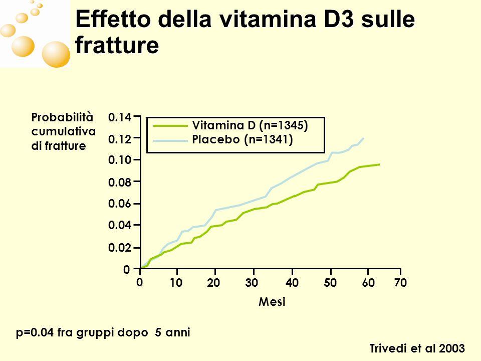 Effetto della vitamina D3 sulle fratture