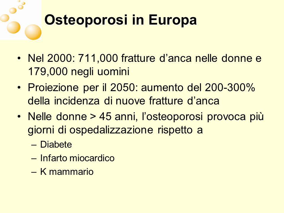 Osteoporosi in Europa Nel 2000: 711,000 fratture d'anca nelle donne e 179,000 negli uomini.